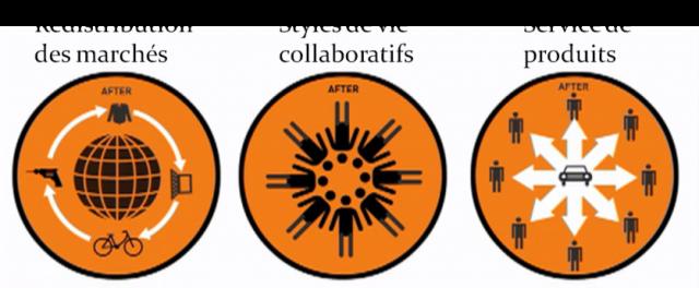 3-dimensions-de-la-consommation-collaborative-avenir-coherence