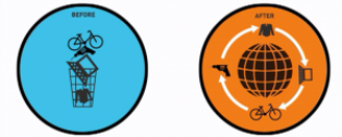 Redistribution-des-marchés-3-dimensions-de-la-consommation-collaborative
