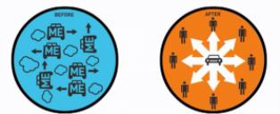 Service-de-produits-3-dimensions-de-la-consommation-collaborative