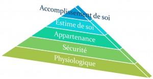 Pyramide-des-5-besoins-Abraham-Maslow-Avenir-coherence