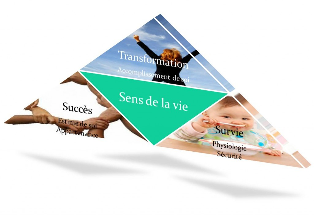 Pyramide-transformation-sens-de-la-vie-besoin-Maslow