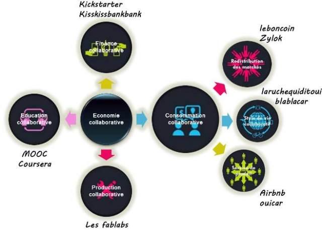 Résumé-économie-collaborative