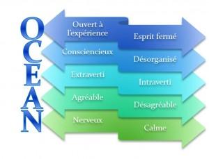 Test-de-personnalité-ocean-avenir-coherence