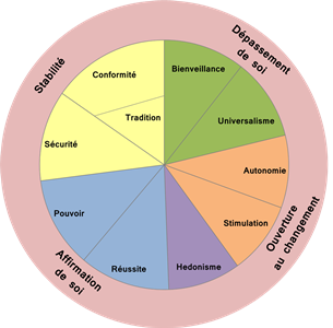 Domaines-de-motivations-valeurs-schwartz-avenir-coherence