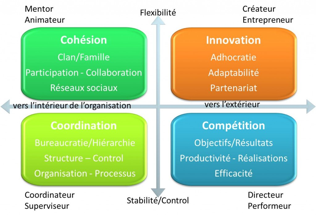 Les-4-types-de-culture-organisationnelle-Avenir-coherence