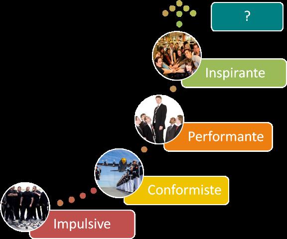 Réinventons-les-organisations-en-respectant-l'humain-avenir-coherence