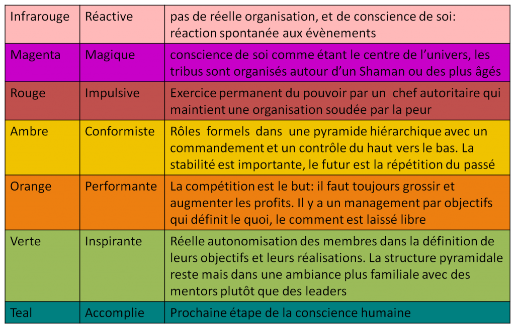 Réinventons-les-organisations-les-stades-évolutions-Avenir-Coherence