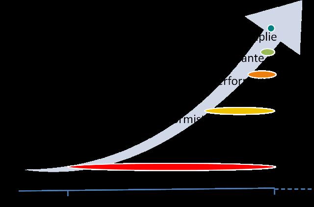 Réinventons-les-organisations-les-stades-évolutions-temps-Avenir-Coherence