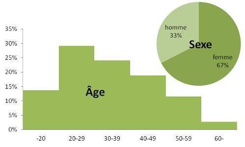 graph-perso-age-sexe