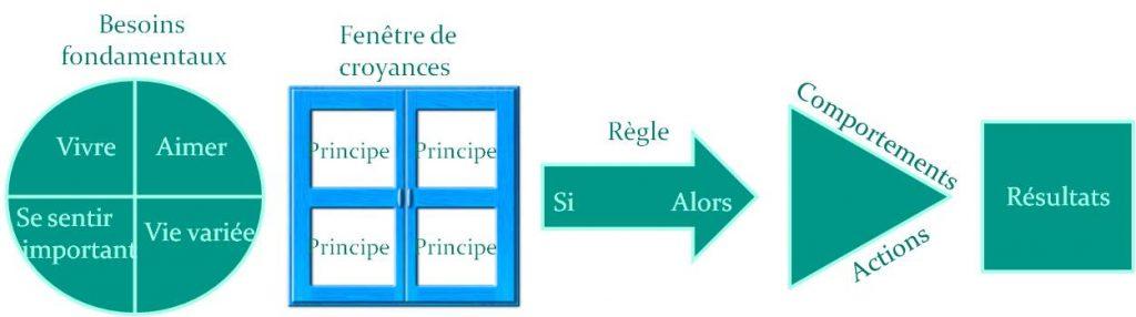 Modèle-comportements-besoins-croyances