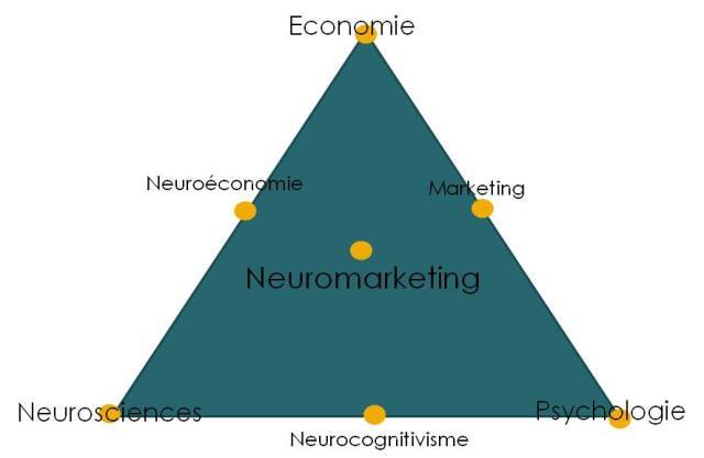 Neuromarketing-avenir-coherence